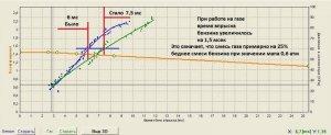 настройка ГБО Digitronic, сравнение кривых газа и бензина