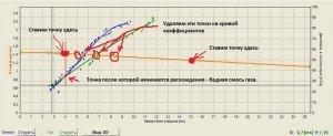 настройка ГБО Digitronic, анализ кривой коэффициенто