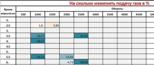 makros-avtomaticheskoy-nastroyki-gbo-tablica