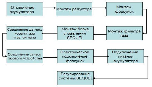 Схема подключения ГБО Lecho