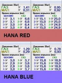 Сравнение времен впрыска и давления на HANA RED И BLUE