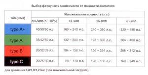 Таблица выбора форсунок HANA