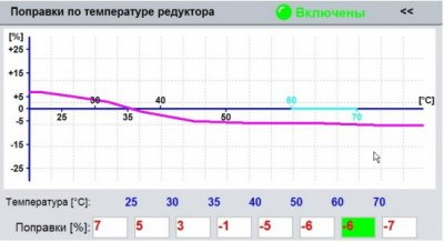 поправки по температуре редуктора